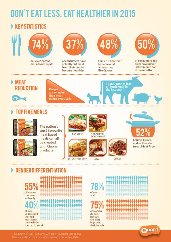 Infographic-Quorn